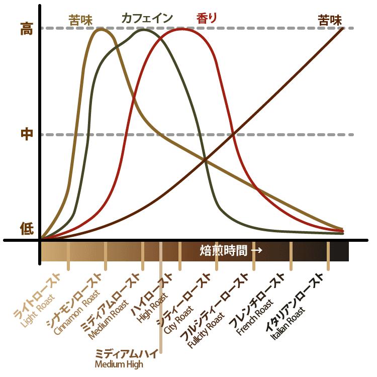 焙煎グラフ